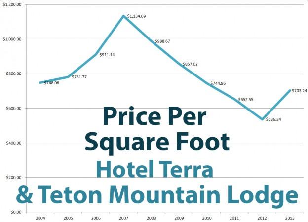 Condo Tel Units Showing Increasing Values Jackson Hole