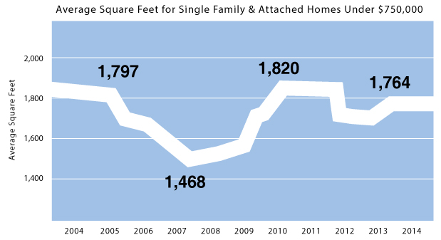 Average square feet or single family & attached homes in Jackson Hole