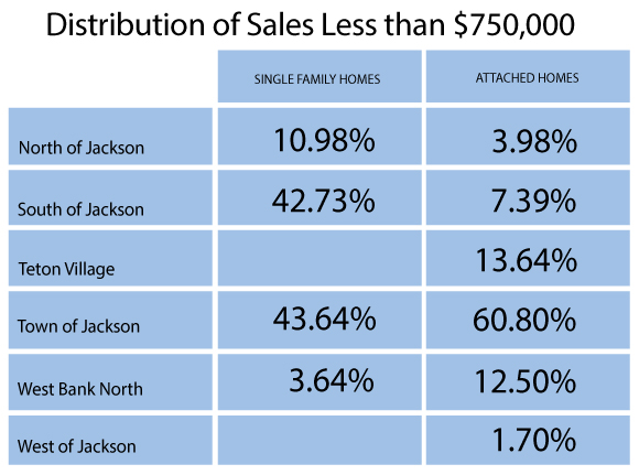 Jackson Hole real estate distribution of sales less than $750,000
