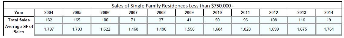 Average sqft for homes under $750,000