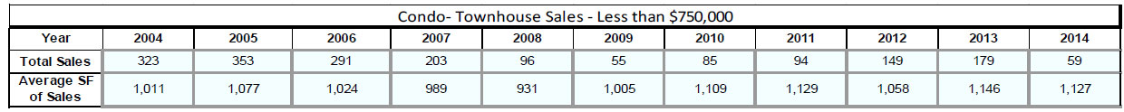 Average square feet for an Attached Home under $750,000 over the last 10 years
