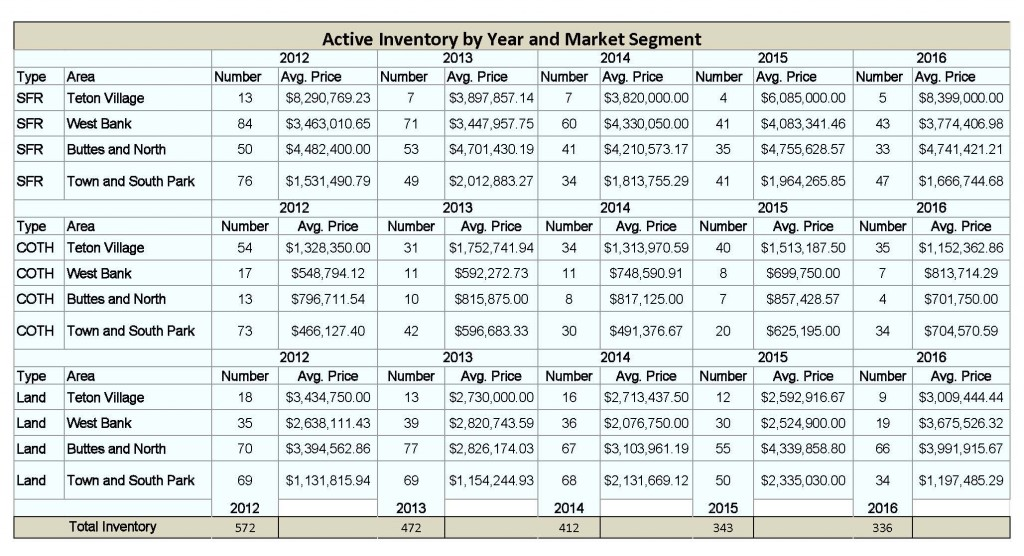 Active-Inventory-Year-End-2015