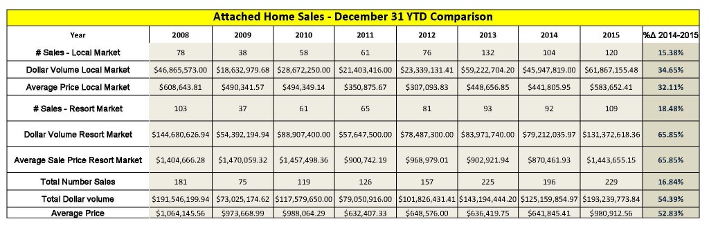 Attached-Home-Sales-Year-End-2015