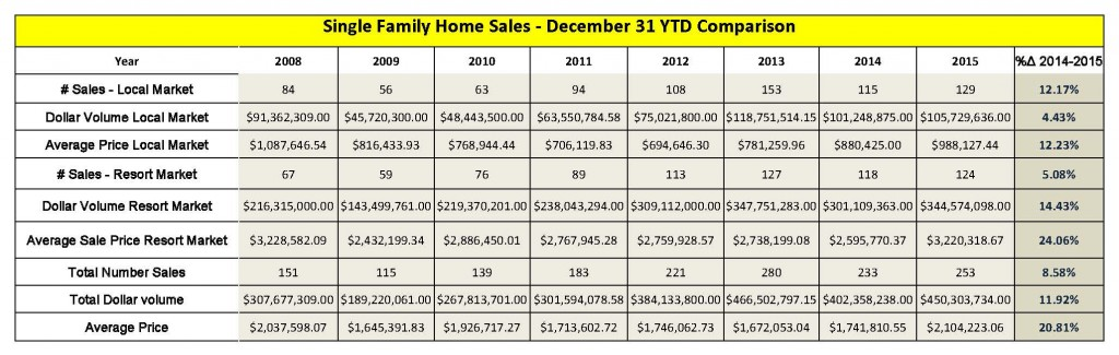 Single Family Home Sales Year End 2015