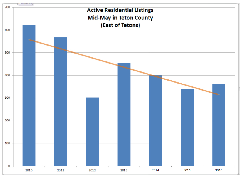 Active-Residential-Listings