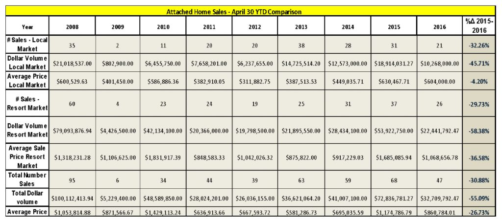 Attached-Home-sales-Comparison