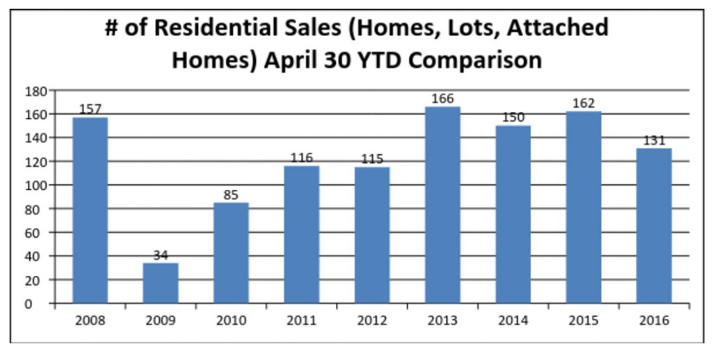Number-of-Residential-Sales