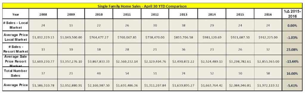 Single-Family-Home-Sales-Trends