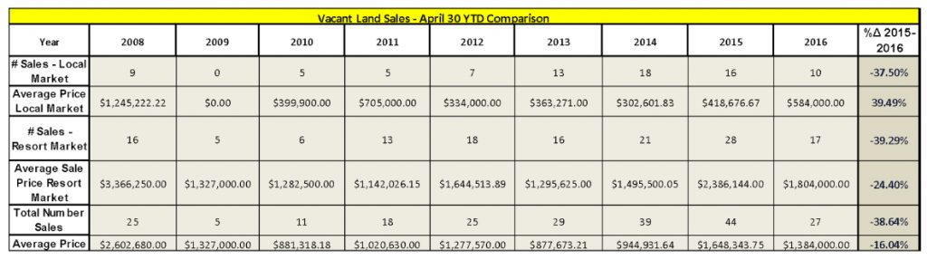 Vacant-Land-Sales-Comparison