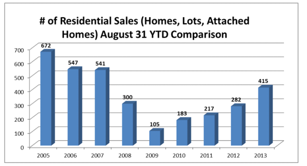 August 2013 YTD Market Update