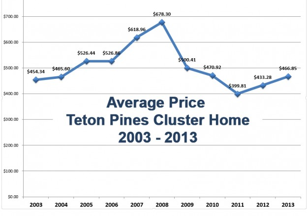 Trends in Teton Pines Cluster Home Prices