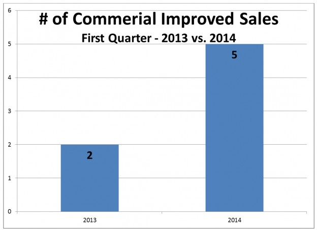First Quarter 2014 Commerical Update