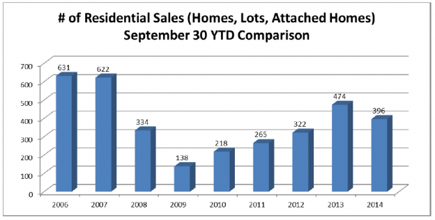 Jackson Hole Real Estate Market Update – Third Quarter 2014