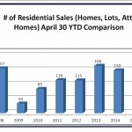 Number of Residential Sales - Homes, Lots, Attached Homes - April 2015