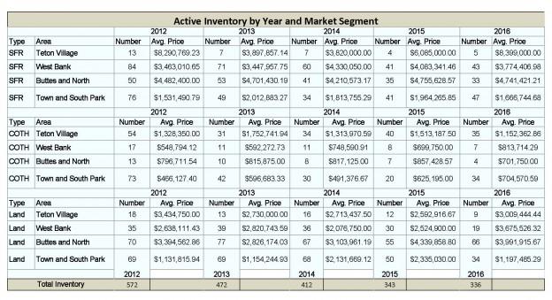 Year End Market Update 2015