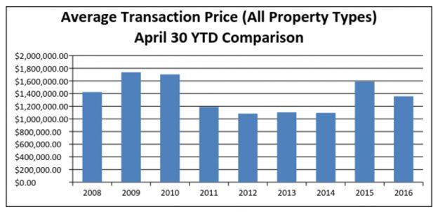Market Update – YTD through April 30, 2016